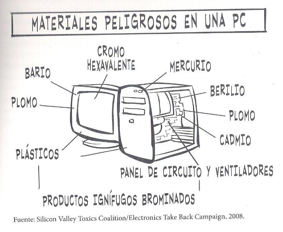 Obsolescencia programada y residuos electrónicos