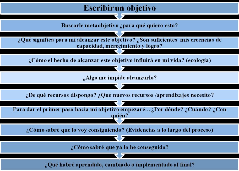 Coaching y definición de objetivos. ¿Cuál es tu sueño? II (2/4)